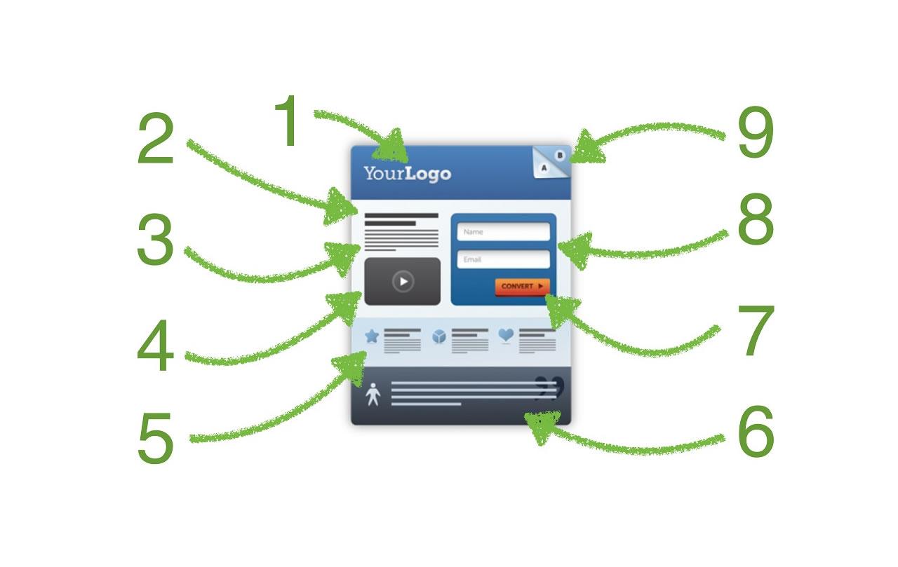 ¿Qué es una landing page y por qué es tan importante en tu estrategia digital?